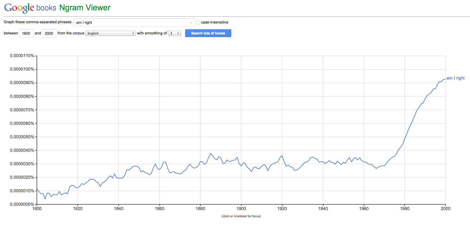 """Historical use of the phrase """"Am I Right"""""""