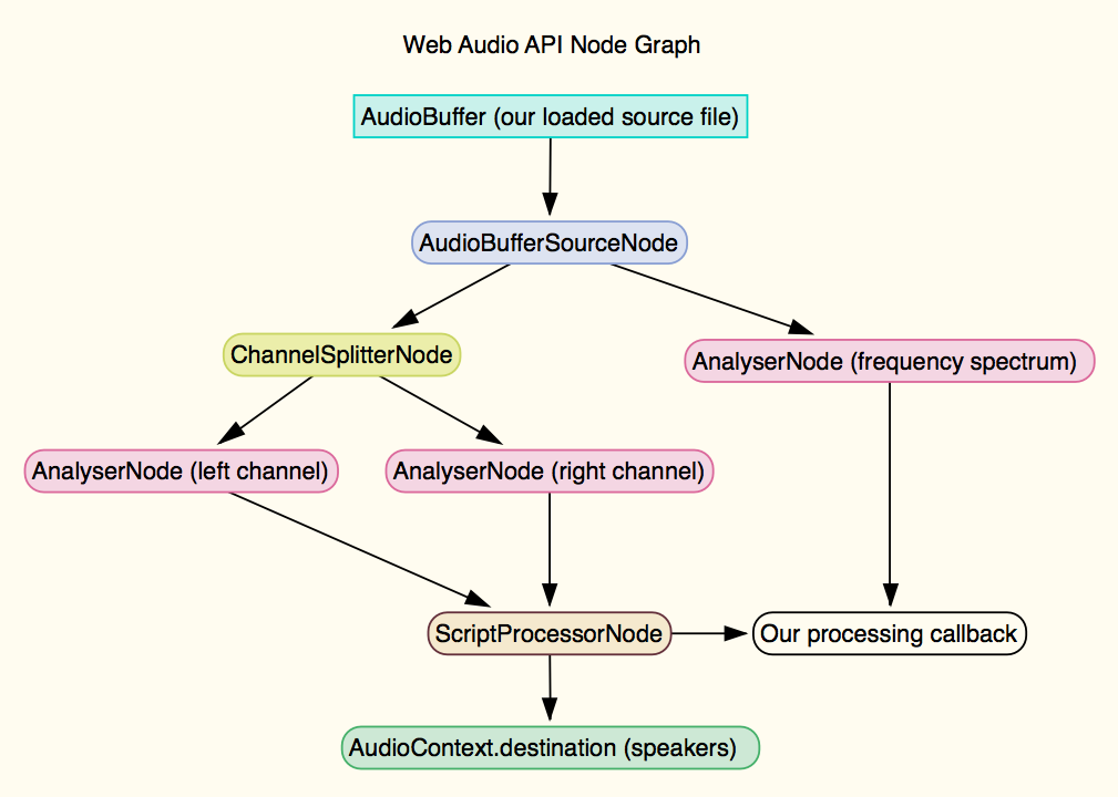 Web Audio API Graph