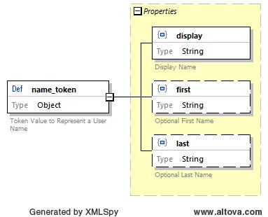 NameToken Entity Diagram